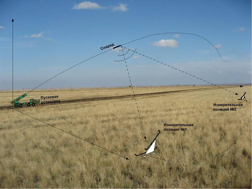 Многопозиционный радиопеленгационный комплекс внешнетраекторных измерений – «ВТИ-ЛА»