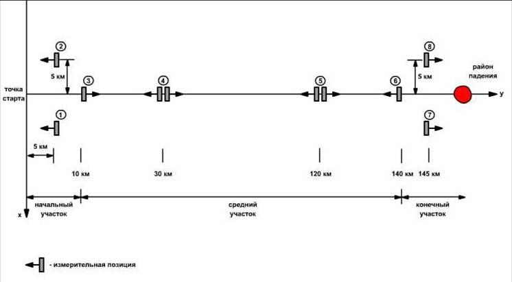Расстановка измерительных установок на позиции
