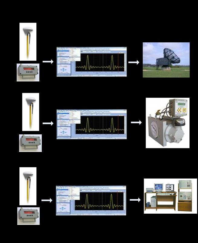 Общая схема работы системы в режиме временной синхронизации