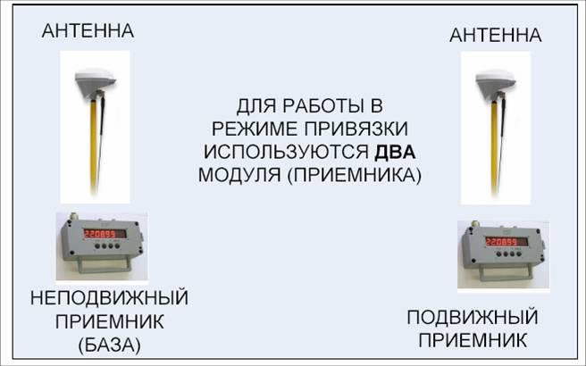 Состав системы в режиме координатной привязки